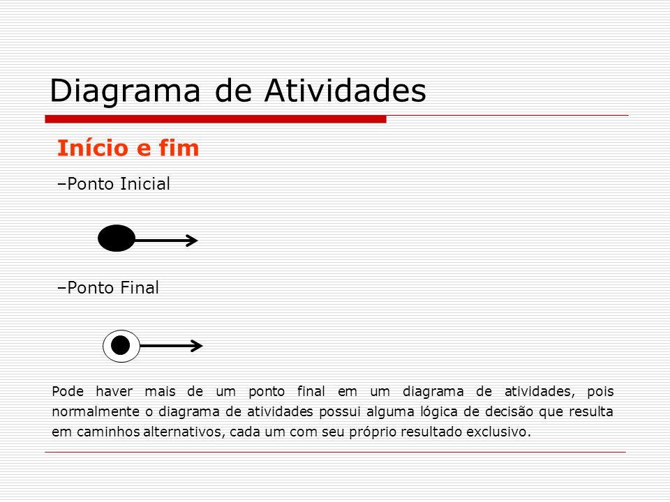 Início e fim –Ponto Inicial Diagrama de Atividades –Ponto Final Pode haver mais de um ponto final em um diagrama de atividades, pois normalmente o dia