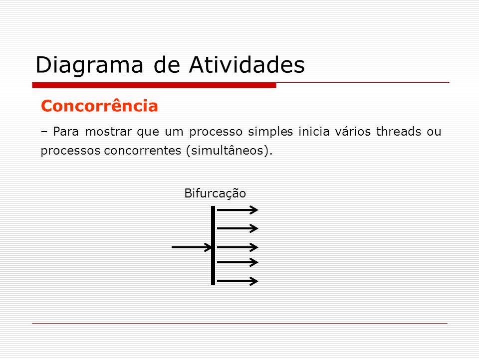 Concorrência – Para mostrar que um processo simples inicia vários threads ou processos concorrentes (simultâneos). Diagrama de Atividades Bifurcação