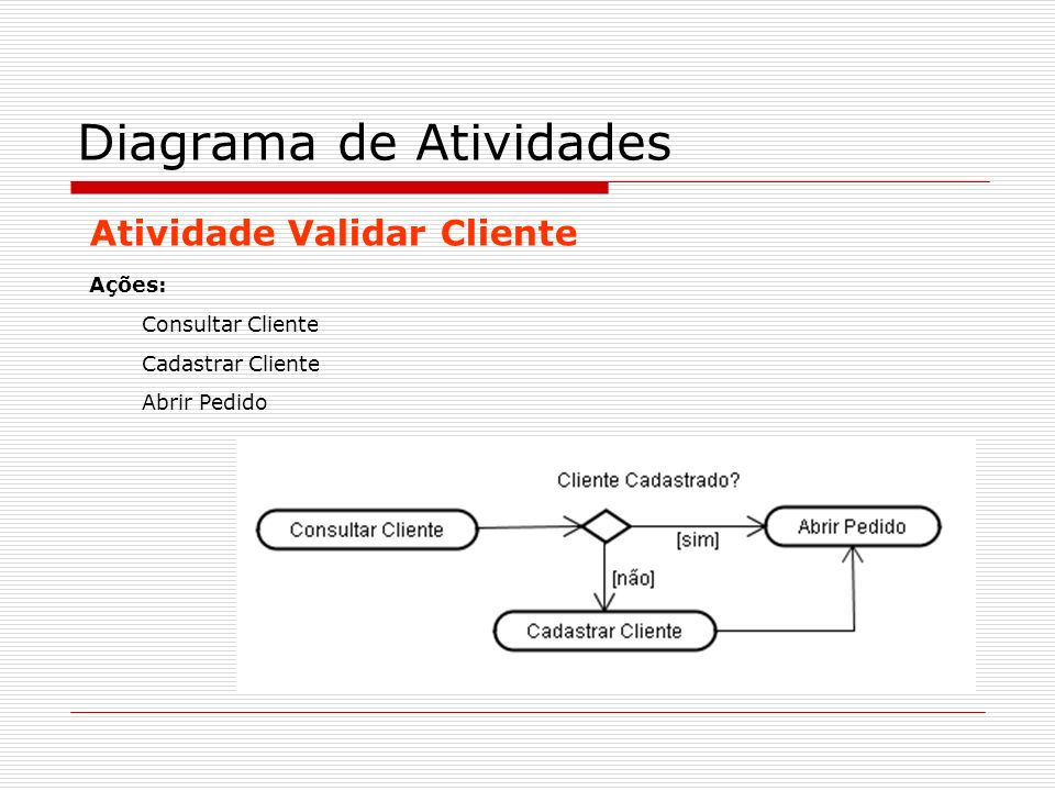 Atividade Validar Cliente Diagrama de Atividades Ações: Consultar Cliente Cadastrar Cliente Abrir Pedido