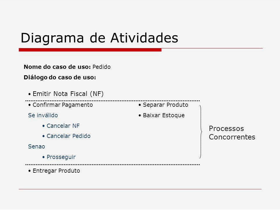 Diagrama de Atividades Nome do caso de uso: Pedido Diálogo do caso de uso: Emitir Nota Fiscal (NF) Confirmar Pagamento Se inválido Cancelar NF Cancela