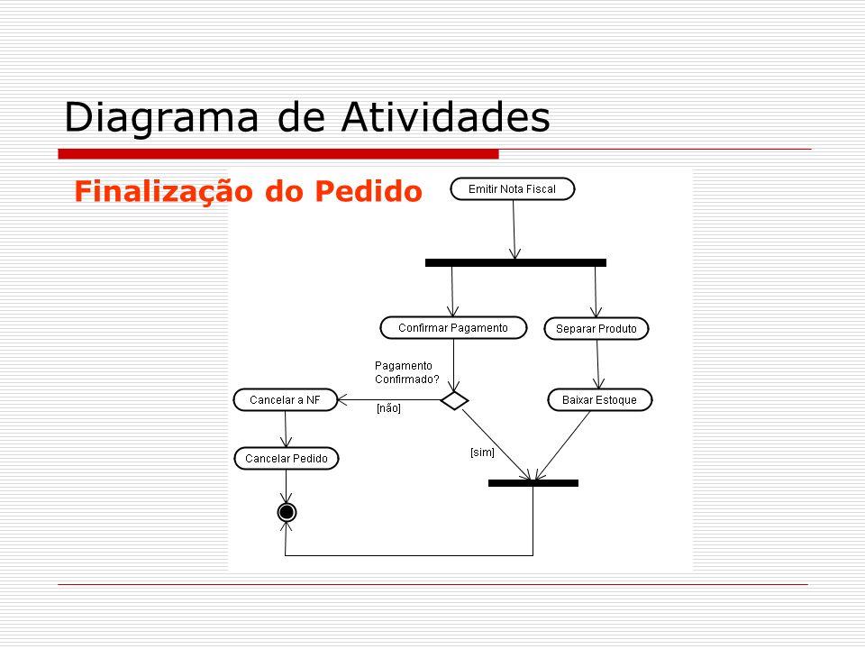 Diagrama de Atividades Finalização do Pedido