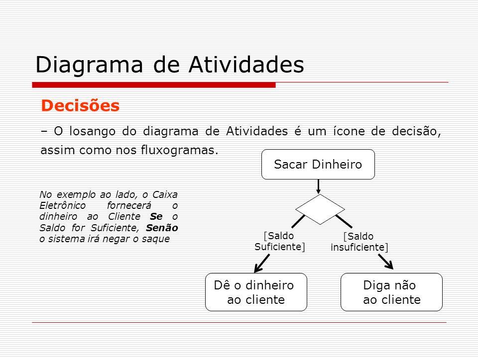 Decisões – O losango do diagrama de Atividades é um ícone de decisão, assim como nos fluxogramas. Diagrama de Atividades Dê o dinheiro ao cliente Diga