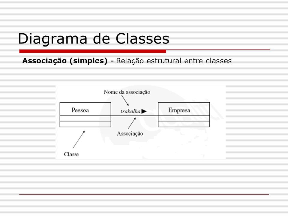 Diagrama de Classes Associação (simples) - Relação estrutural entre classes