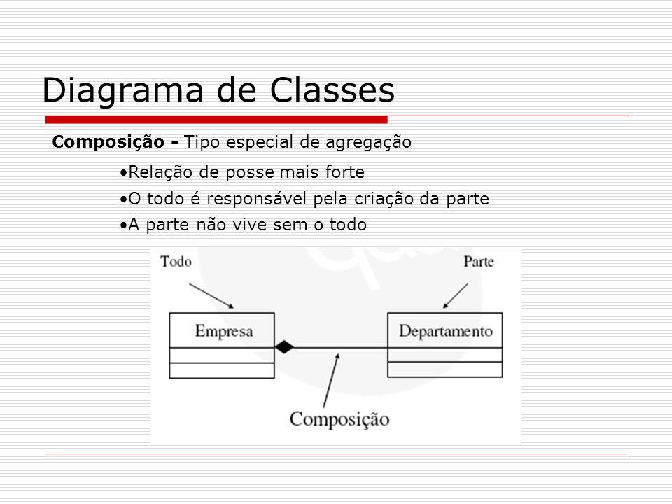 Diagrama de Classes Composição - Tipo especial de agregação Relação de posse mais forte O todo é responsável pela criação da parte A parte não vive se