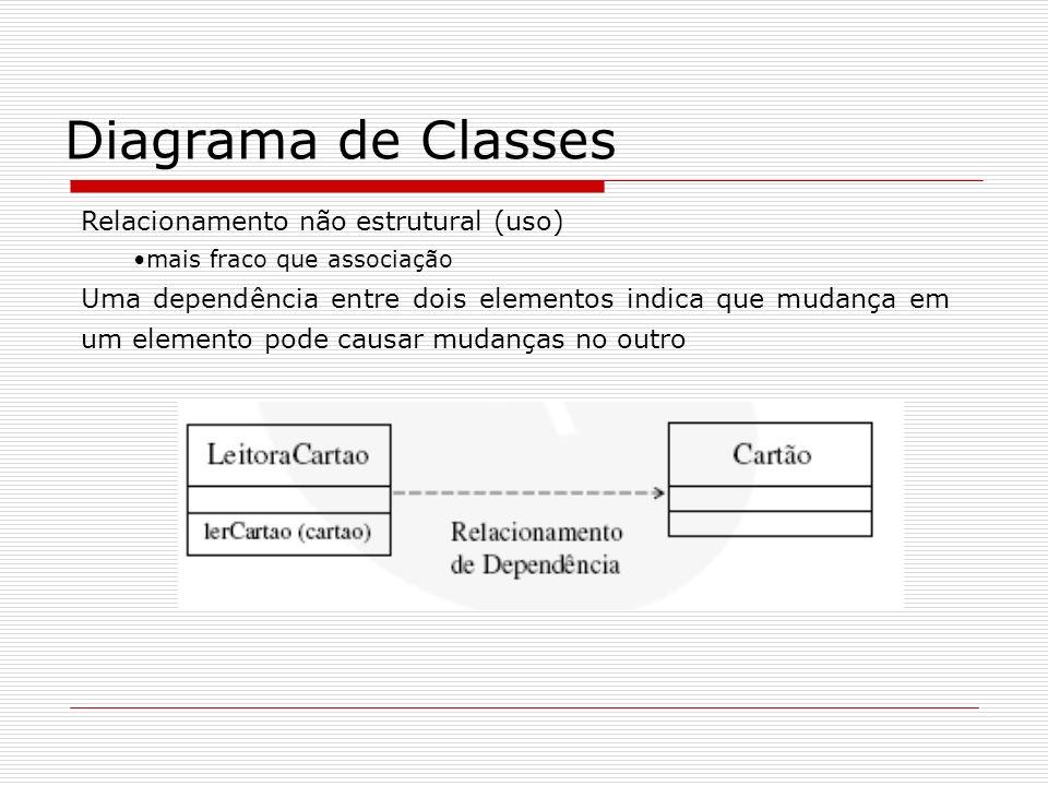 Diagrama de Classes Relacionamento não estrutural (uso) mais fraco que associação Uma dependência entre dois elementos indica que mudança em um elemen