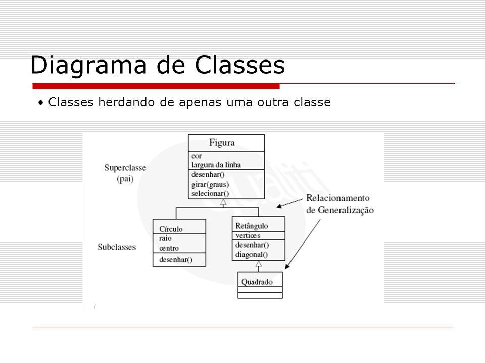 Diagrama de Classes Classes herdando de apenas uma outra classe