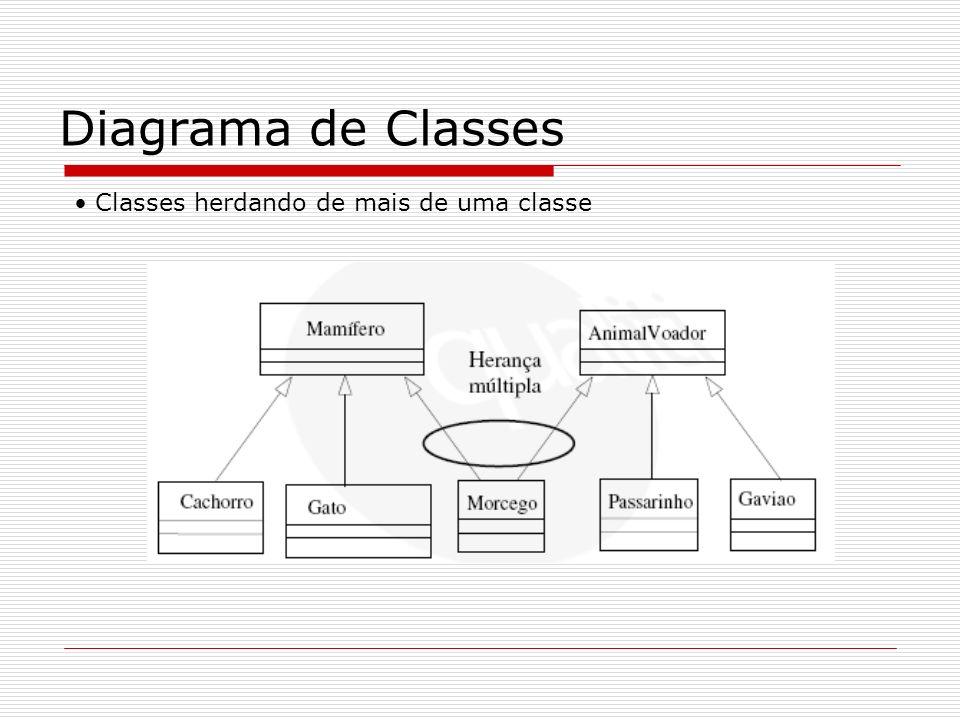 Diagrama de Classes Classes herdando de mais de uma classe