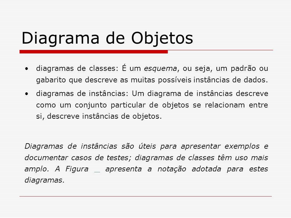 Diagrama de Objetos diagramas de classes: É um esquema, ou seja, um padrão ou gabarito que descreve as muitas possíveis instâncias de dados. Diagramas