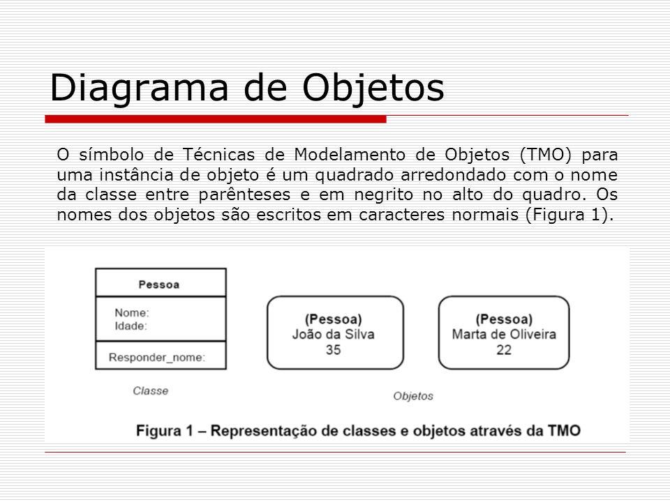Diagrama de Objetos O símbolo de Técnicas de Modelamento de Objetos (TMO) para uma instância de objeto é um quadrado arredondado com o nome da classe