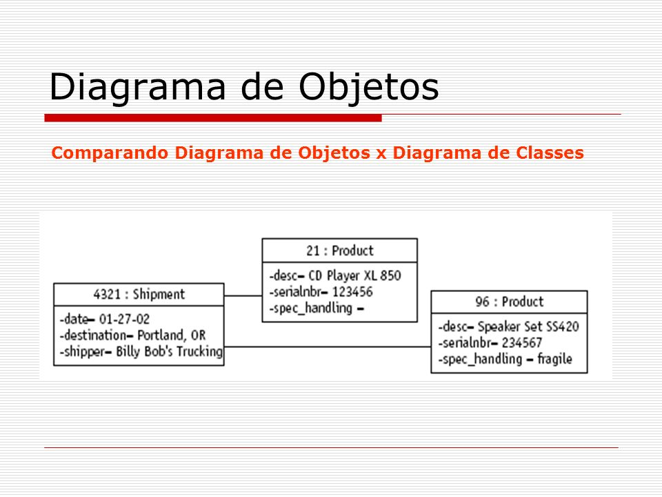 Diagrama de Objetos Comparando Diagrama de Objetos x Diagrama de Classes
