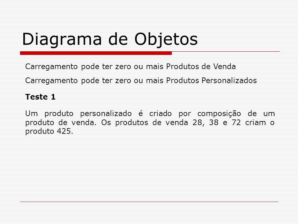 Diagrama de Objetos Carregamento pode ter zero ou mais Produtos de Venda Carregamento pode ter zero ou mais Produtos Personalizados Teste 1 Um produto