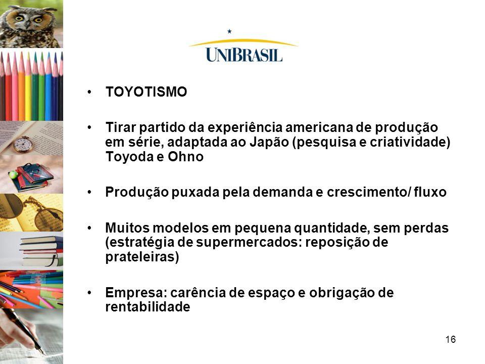 16 TOYOTISMO Tirar partido da experiência americana de produção em série, adaptada ao Japão (pesquisa e criatividade) Toyoda e Ohno Produção puxada pe