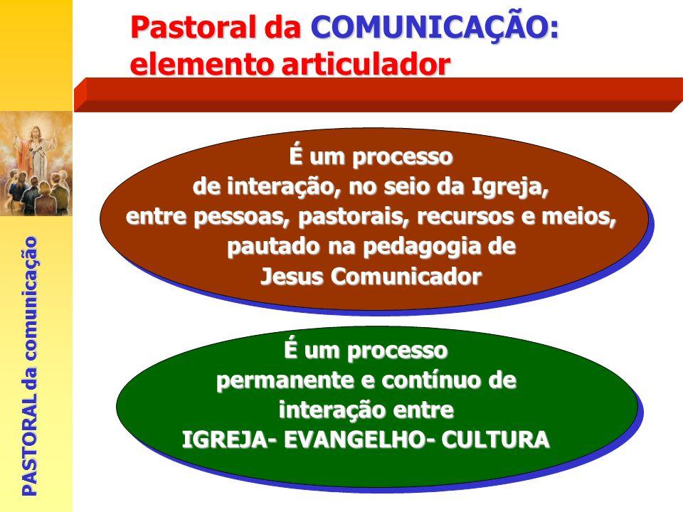 É um processo permanente e contínuo de interação entre IGREJA- EVANGELHO- CULTURA PASTORAL da comunicação É um processo de interação, no seio da Igrej