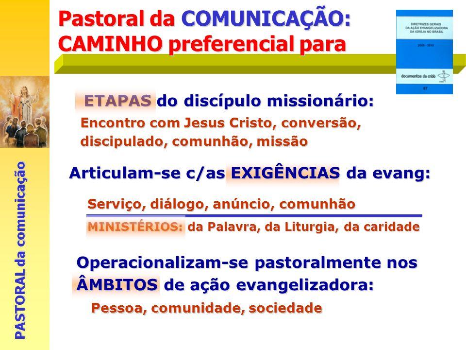 Encontro com Jesus Cristo, conversão, discipulado, comunhão, missão Serviço, diálogo, anúncio, comunhão Pessoa, comunidade, sociedade ETAPAS do discíp