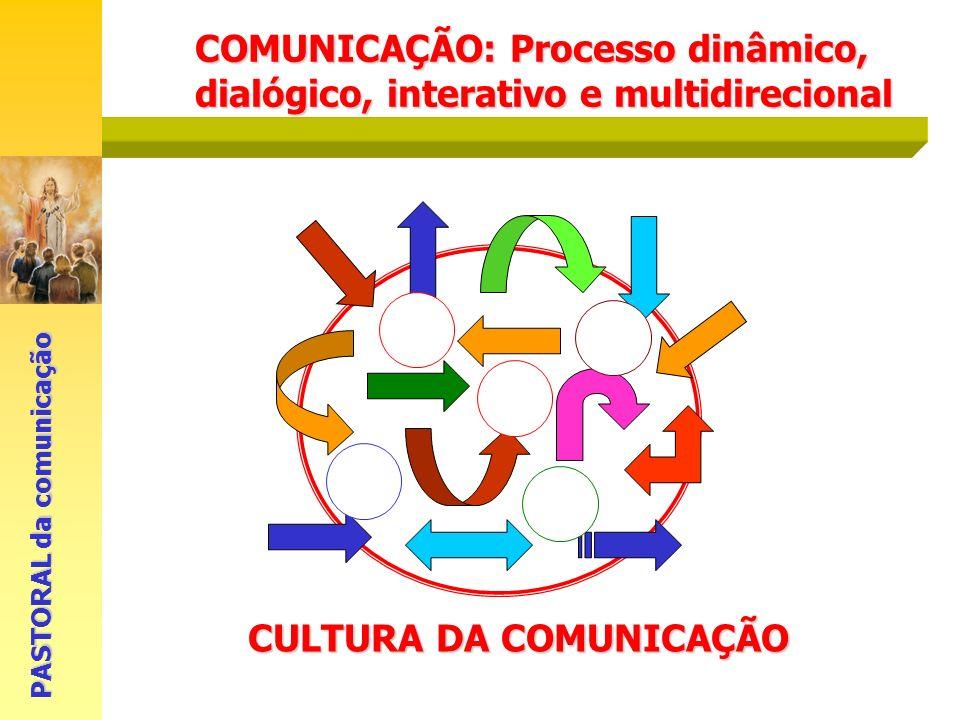 PASTORAL da comunicação COMUNICAÇÃO: Processo dinâmico, dialógico, interativo e multidirecional CULTURA DA COMUNICAÇÃO