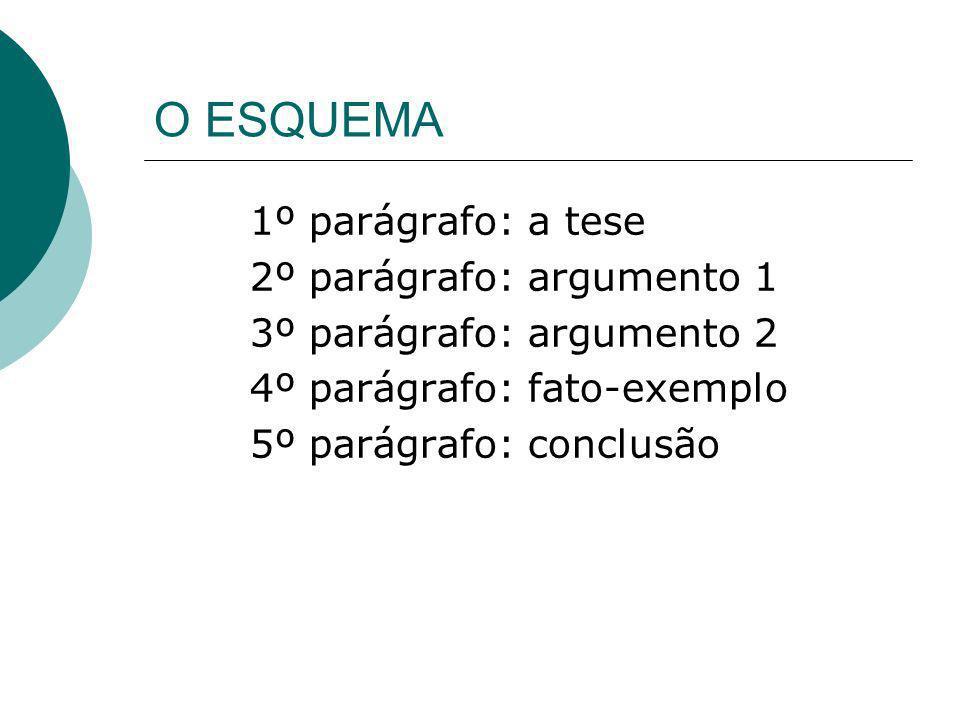 O ESQUEMA 1º parágrafo: a tese 2º parágrafo: argumento 1 3º parágrafo: argumento 2 4º parágrafo: fato-exemplo 5º parágrafo: conclusão