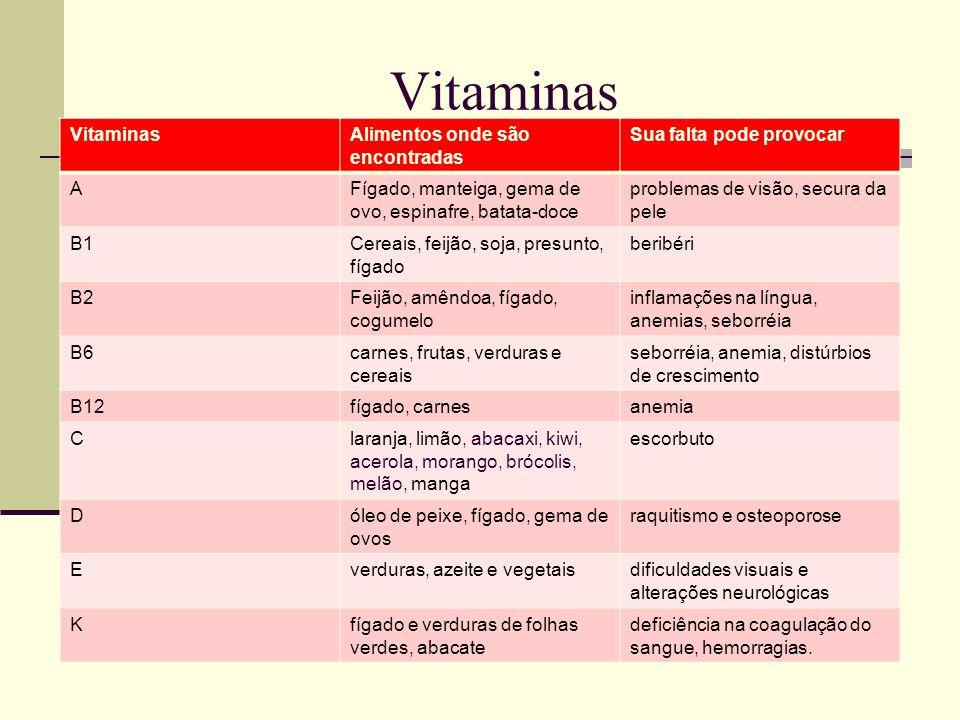 Vitaminas Alimentos onde são encontradas Sua falta pode provocar AFígado, manteiga, gema de ovo, espinafre, batata-doce problemas de visão, secura da