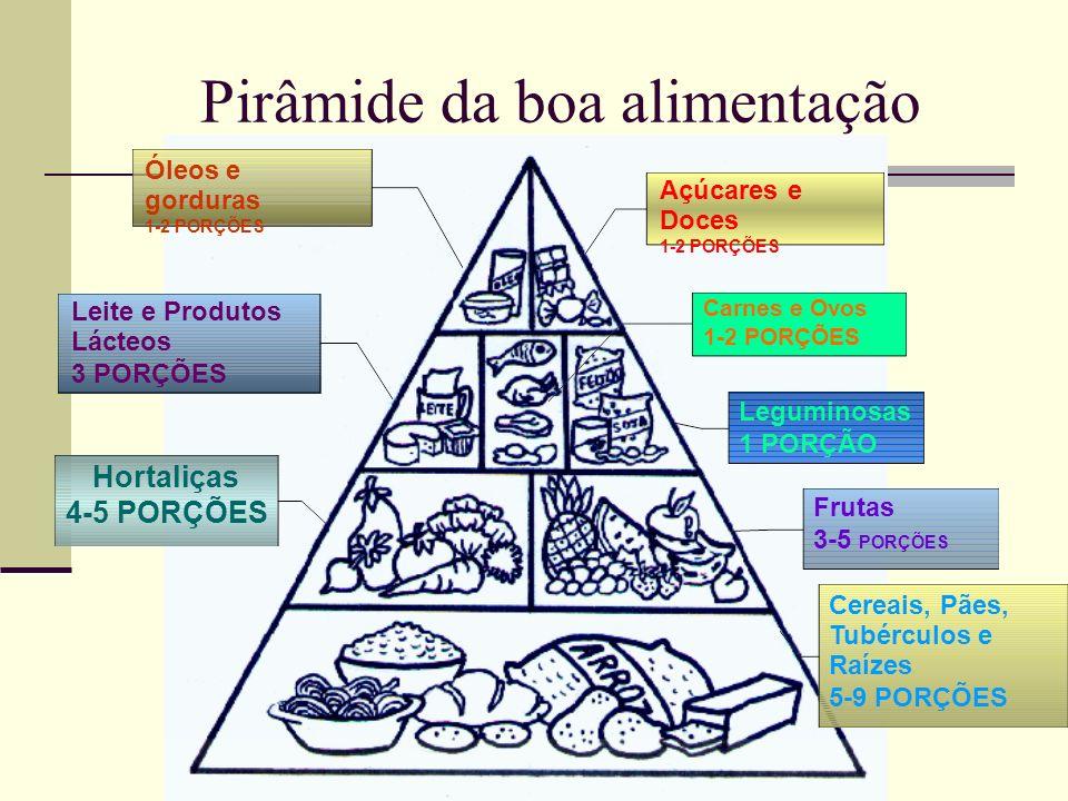 Pirâmide da boa alimentação Carnes e Ovos 1-2 PORÇÕES Leguminosas 1 PORÇÃO Frutas 3-5 PORÇÕES Cereais, Pães, Tubérculos e Raízes 5-9 PORÇÕES Açúcares