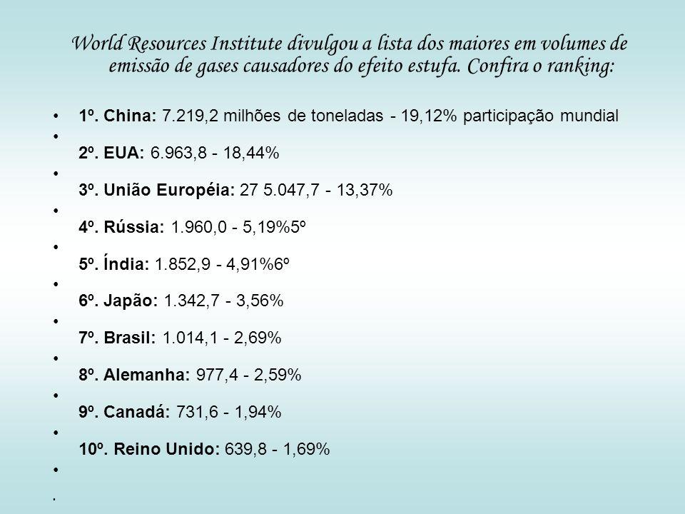 World Resources Institute divulgou a lista dos maiores em volumes de emissão de gases causadores do efeito estufa. Confira o ranking: 1º. China: 7.219