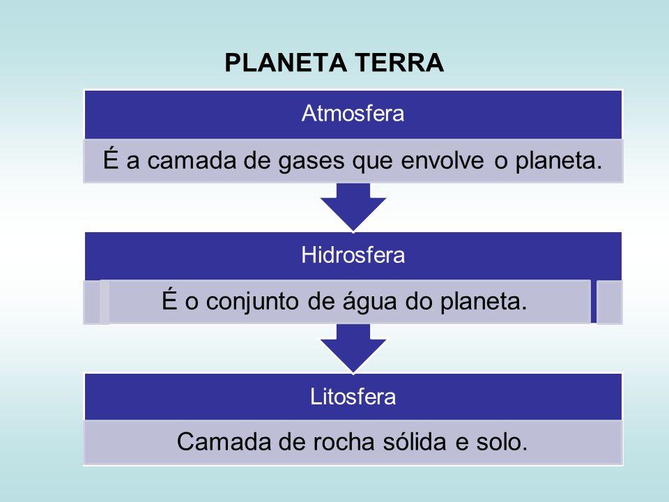 PLANETA TERRA Litosfera Camada de rocha sólida e solo. Hidrosfera É o conjunto de água do planeta. Atmosfera É a camada de gases que envolve o planeta