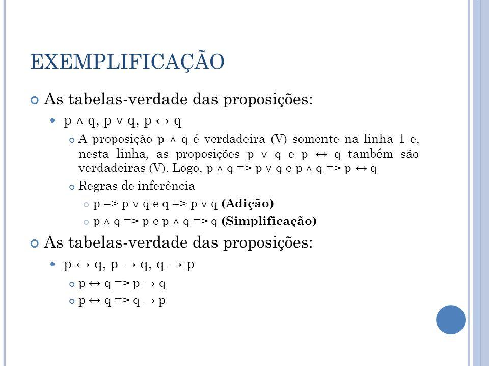 EXEMPLIFICAÇÃO Tabela-verdade da proposição (p ˅ q) ˄ ~p (p ˅ q) ˄ ~p => q (Regra do silogismo disjuntivo) (p ˅ q) ˄ ~q => p Tabela-verdade da proposição (p q) ˄ p (p q) ˄ p => q (Regra Modus ponens) As tabelas-verdade das proposições: (p q) ˄ ~q e ~p (p q) ˄ ~q => ~p (Regra Modus tollens) ~p => p q