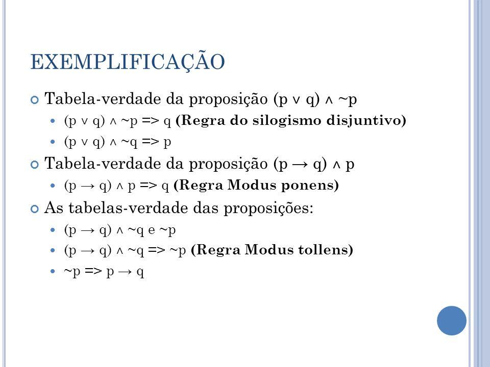 EXEMPLIFICAÇÃO Tabela-verdade da proposição (p ˅ q) ˄ ~p (p ˅ q) ˄ ~p => q (Regra do silogismo disjuntivo) (p ˅ q) ˄ ~q => p Tabela-verdade da proposi