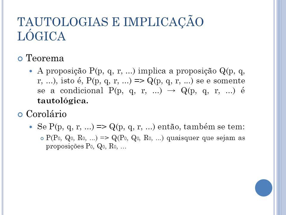 TAUTOLOGIAS E IMPLICAÇÃO LÓGICA Teorema A proposição P(p, q, r,...) implica a proposição Q(p, q, r,...), isto é, P(p, q, r,...) => Q(p, q, r,...) se e