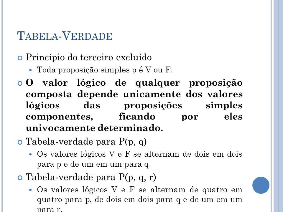 T ABELA -V ERDADE Princípio do terceiro excluído Toda proposição simples p é V ou F. O valor lógico de qualquer proposição composta depende unicamente