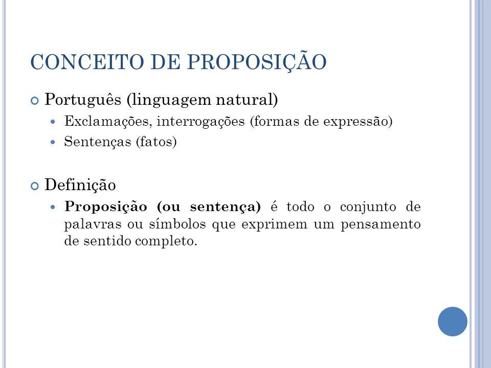 CONCEITO DE PROPOSIÇÃO Português (linguagem natural) Exclamações, interrogações (formas de expressão) Sentenças (fatos) Definição Proposição (ou sente
