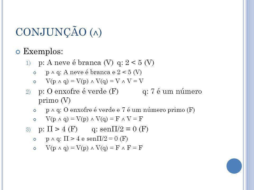 CONJUNÇÃO ( ˄ ) Exemplos: 1) p: A neve é branca (V)q: 2 < 5 (V) p ˄ q: A neve é branca e 2 < 5 (V) V(p ˄ q) = V(p) ˄ V(q) = V ˄ V = V 2) p: O enxofre é verde (F)q: 7 é um número primo (V) p ˄ q: O enxofre é verde e 7 é um número primo (F) V(p ˄ q) = V(p) ˄ V(q) = F ˄ V = F 3) p: Π > 4 (F)q: senΠ/2 = 0 (F) p ˄ q: Π > 4 e senΠ/2 = 0 (F) V(p ˄ q) = V(p) ˄ V(q) = F ˄ F = F