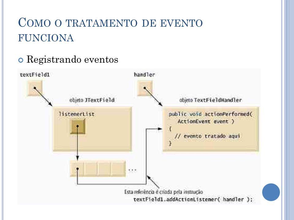 C OMO O TRATAMENTO DE EVENTO FUNCIONA Registrando eventos