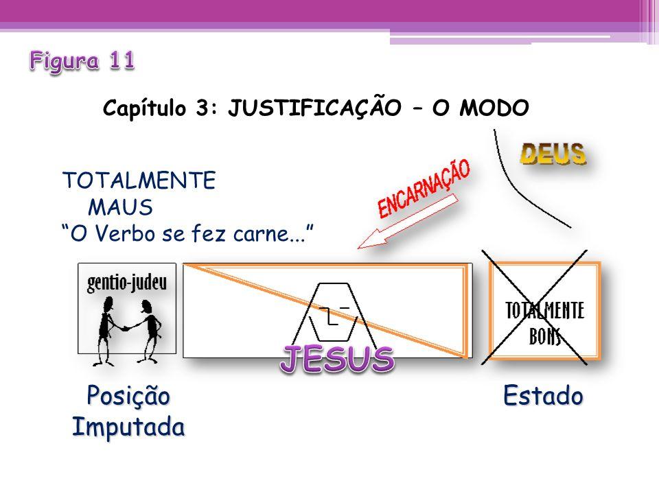 Capítulo 3: JUSTIFICAÇÃO – O MODO TOTALMENTE MAUS O Verbo se fez carne... Posição Estado Posição EstadoImputada