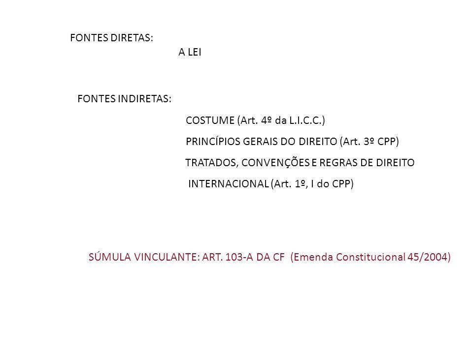 FONTES DIRETAS: A LEI FONTES INDIRETAS: COSTUME (Art.