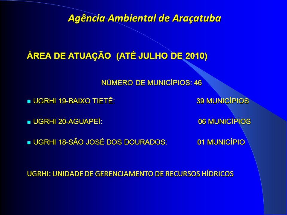 Agência Ambiental de Araçatuba ÁREA DE ATUAÇÃO (ATÉ JULHO DE 2010) NÚMERO DE MUNICÍPIOS: 46 NÚMERO DE MUNICÍPIOS: 46 UGRHI 19-BAIXO TIETÊ: 39 MUNICÍPIOS UGRHI 19-BAIXO TIETÊ: 39 MUNICÍPIOS UGRHI 20-AGUAPEÍ: 06 MUNICÍPIOS UGRHI 20-AGUAPEÍ: 06 MUNICÍPIOS UGRHI 18-SÃO JOSÉ DOS DOURADOS: 01 MUNICÍPIO UGRHI 18-SÃO JOSÉ DOS DOURADOS: 01 MUNICÍPIO UGRHI: UNIDADE DE GERENCIAMENTO DE RECURSOS HÍDRICOS