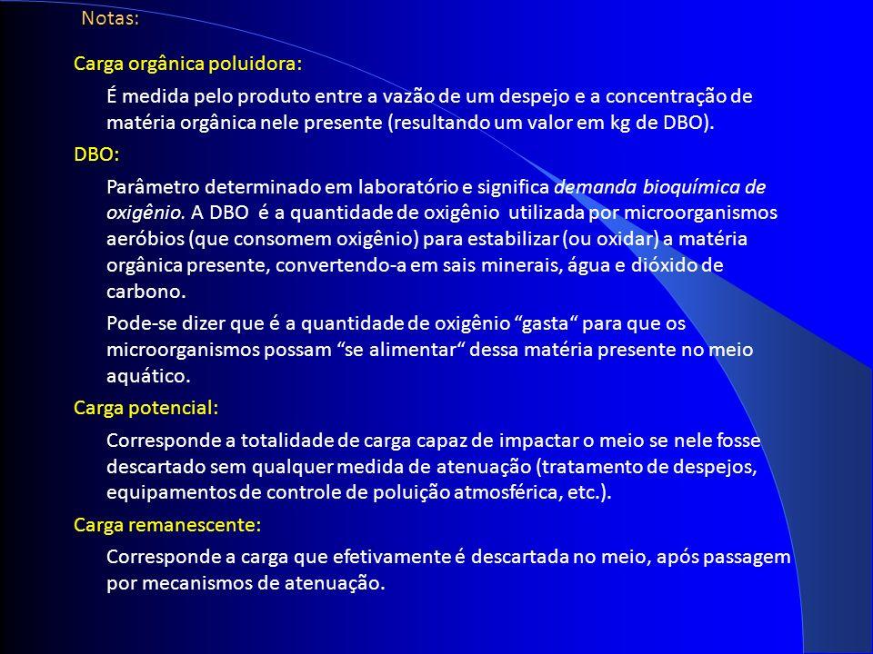 Notas: Carga orgânica poluidora: É medida pelo produto entre a vazão de um despejo e a concentração de matéria orgânica nele presente (resultando um valor em kg de DBO).