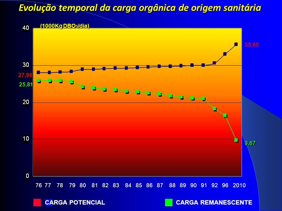 9,67 76 77 78 79 80 81 82 83 84 85 86 87 88 89 90 91 92 96 2010 (1000Kg DBO 5 /dia) Evolução temporal da carga orgânica de origem sanitária 35,60 27,96 27,96 25,81 CARGA POTENCIAL CARGA REMANESCENTE