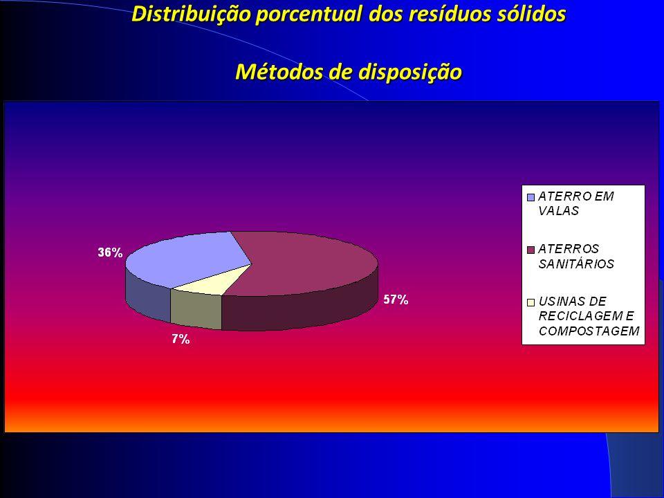 Distribuição porcentual dos resíduos sólidos Métodos de disposição