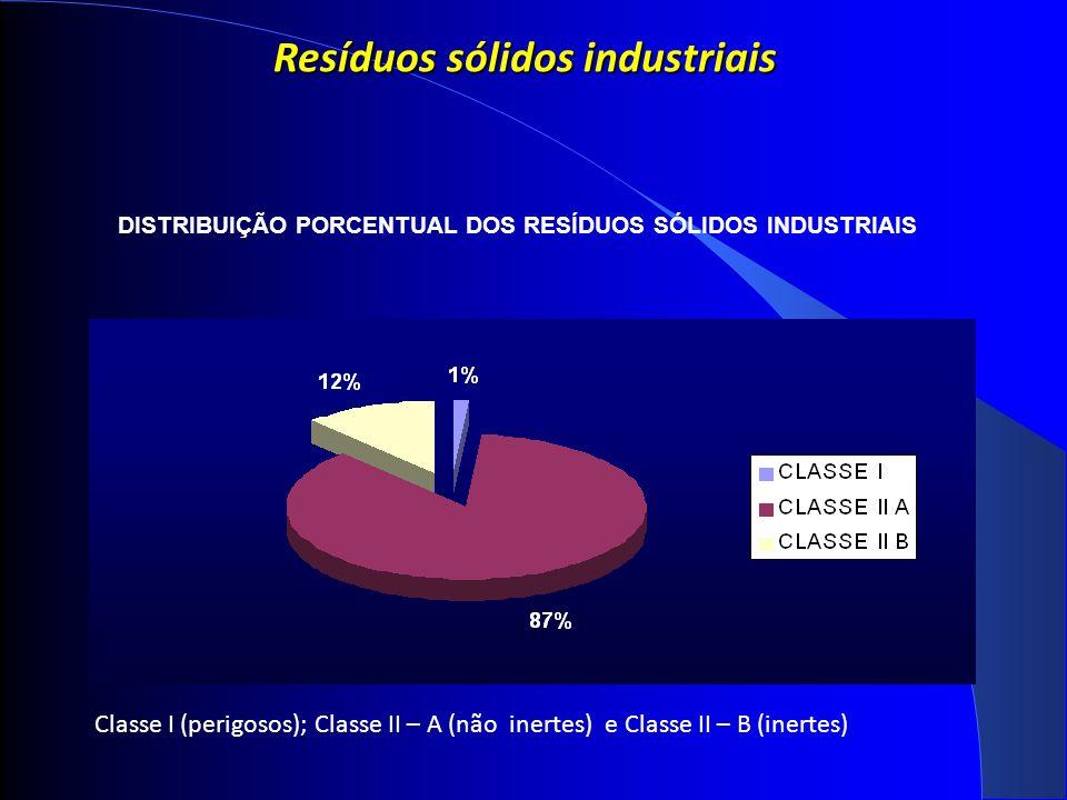 Resíduos sólidos industriais DISTRIBUIÇÃO PORCENTUAL DOS RESÍDUOS SÓLIDOS INDUSTRIAIS Classe I (perigosos); Classe II – A (não inertes) e Classe II – B (inertes)