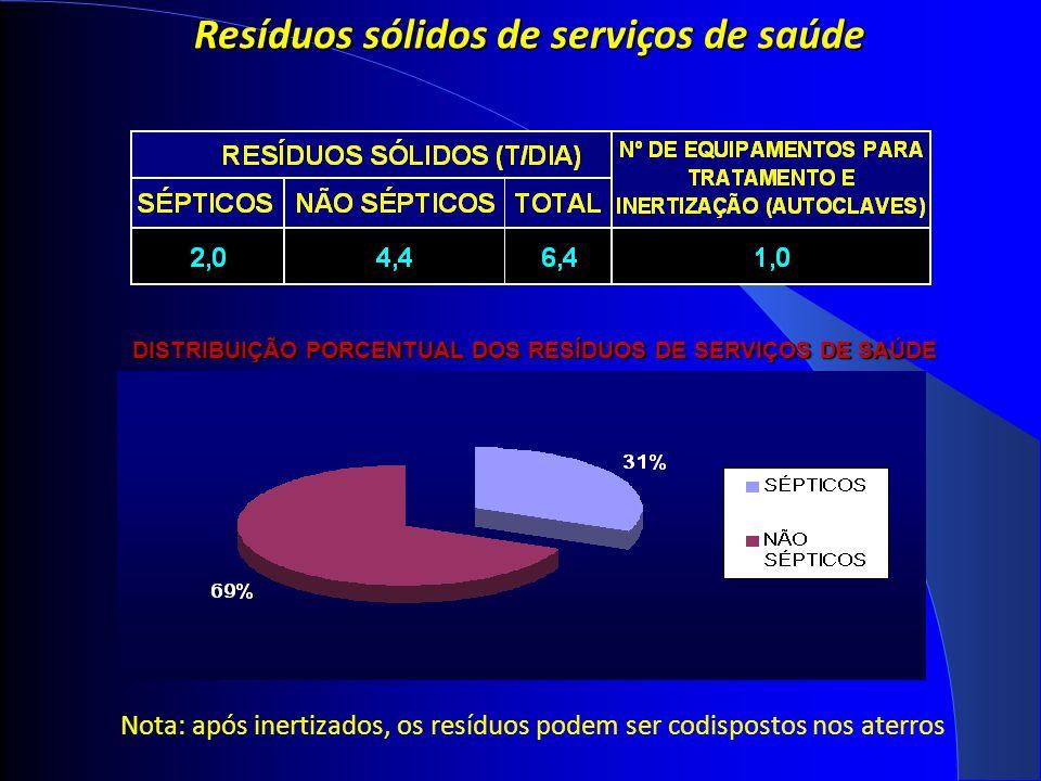 Resíduos sólidos de serviços de saúde DISTRIBUIÇÃO PORCENTUAL DOS RESÍDUOS DE SERVIÇOS DE SAÚDE Nota: após inertizados, os resíduos podem ser codispostos nos aterros