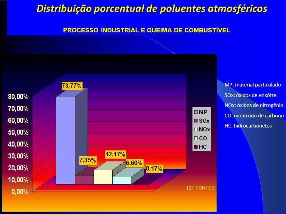 Distribuição porcentual de poluentes atmosféricos Distribuição porcentual de poluentes atmosféricos PROCESSO INDUSTRIAL E QUEIMA DE COMBUSTÍVEL 131 FONTES MP: material particulado SOx: óxidos de enxôfre NOx: óxidos de nitrogênio CO: monóxido de carbono HC: hidrocarbonetos