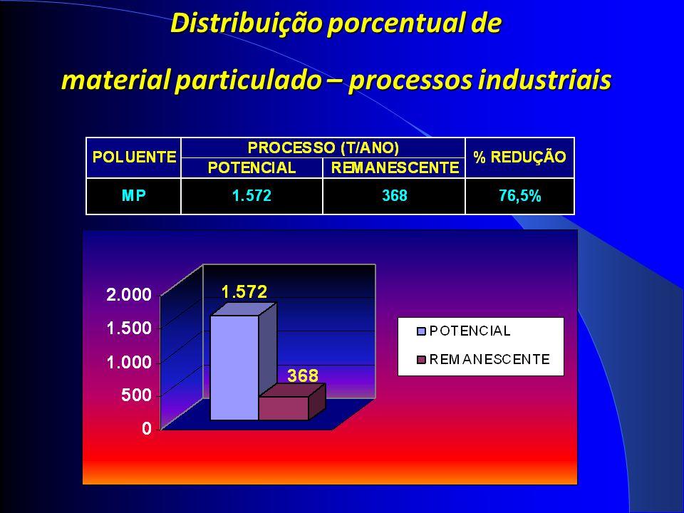 Distribuição porcentual de material particulado – processos industriais