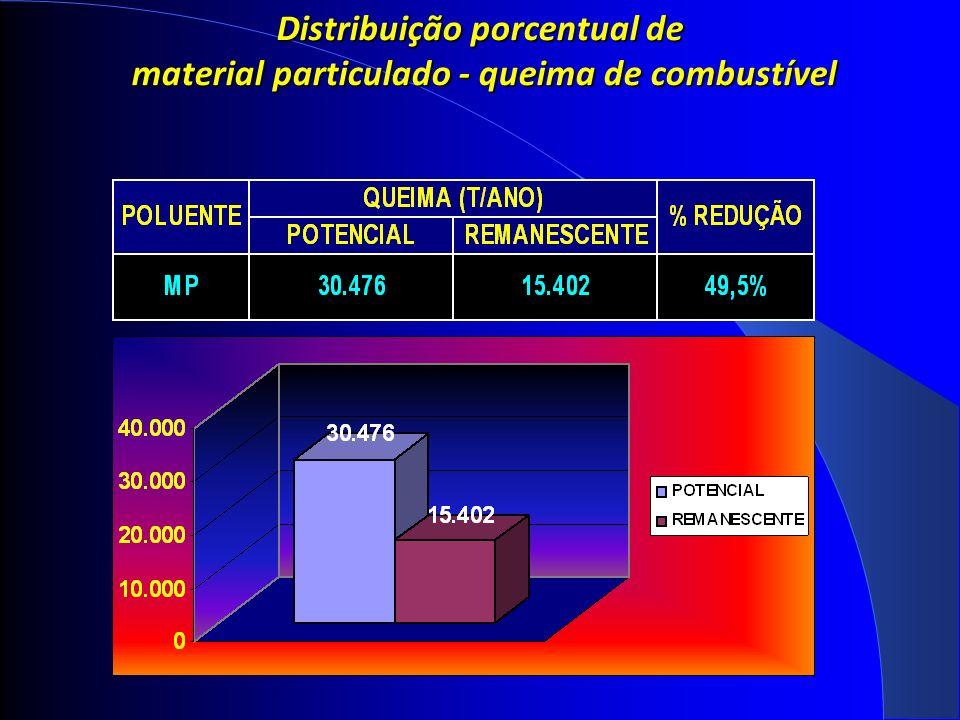 Distribuição porcentual de material particulado - queima de combustível material particulado - queima de combustível
