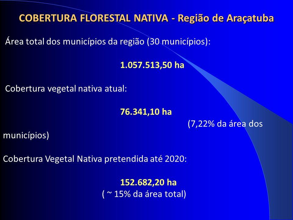 COBERTURA FLORESTAL NATIVA - Região de Araçatuba Área total dos municípios da região (30 municípios): 1.057.513,50 ha Cobertura vegetal nativa atual: 76.341,10 ha (7,22% da área dos municípios) Cobertura Vegetal Nativa pretendida até 2020: 152.682,20 ha ( ~ 15% da área total)