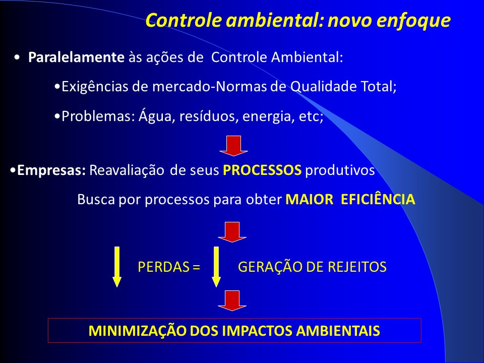 Controle ambiental: novo enfoque Paralelamente às ações de Controle Ambiental: Exigências de mercado-Normas de Qualidade Total; Problemas: Água, resíduos, energia, etc; Empresas: Reavaliação de seus PROCESSOS produtivos Busca por processos para obter MAIOR EFICIÊNCIA PERDAS = GERAÇÃO DE REJEITOS MINIMIZAÇÃO DOS IMPACTOS AMBIENTAIS