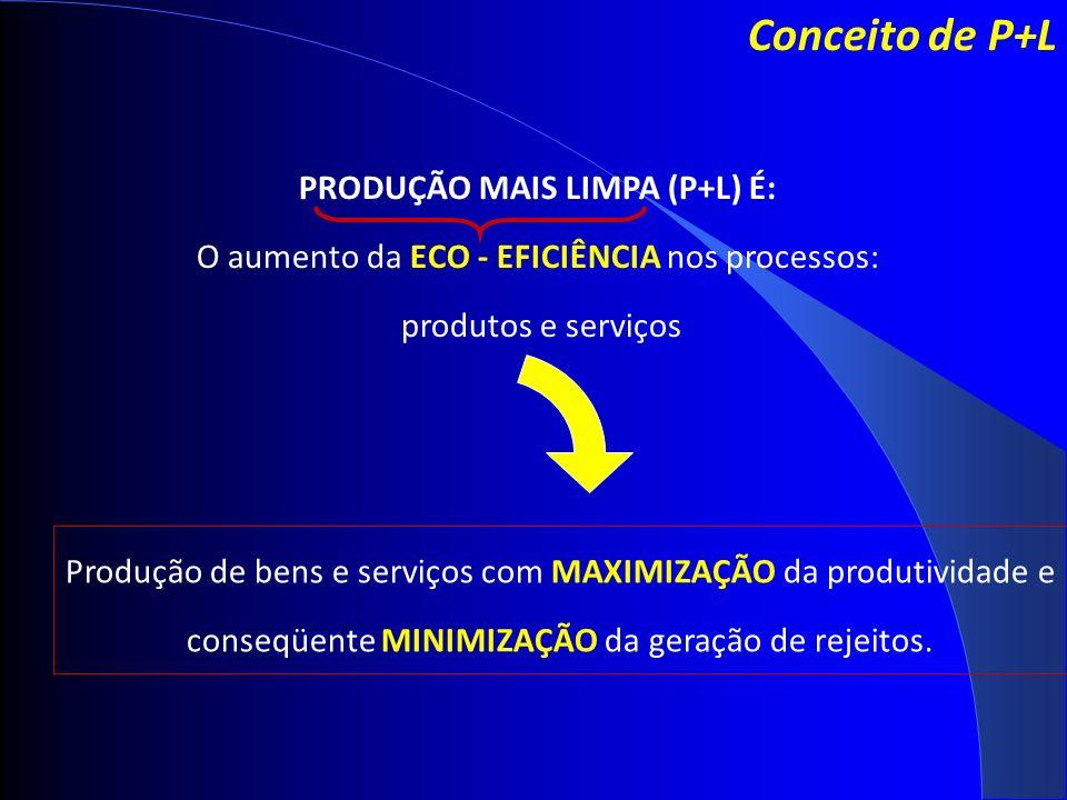 PRODUÇÃO MAIS LIMPA (P+L) É: O aumento da ECO - EFICIÊNCIA nos processos: produtos e serviços Produção de bens e serviços com MAXIMIZAÇÃO da produtividade e conseqüente MINIMIZAÇÃO da geração de rejeitos.