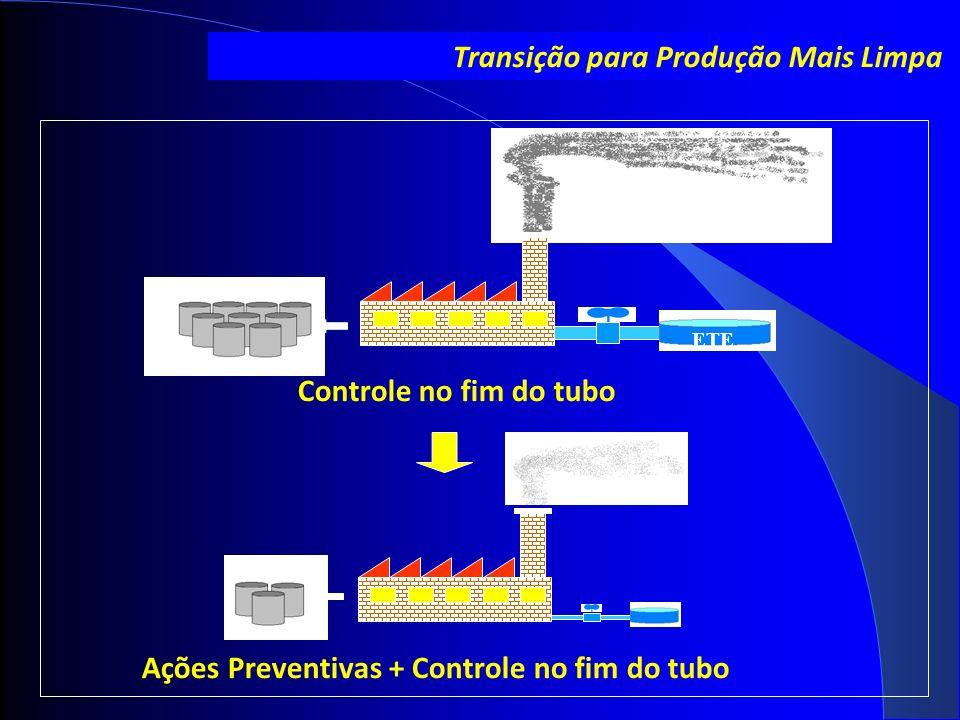 ETE Transição para Produção Mais Limpa Controle no fim do tubo Ações Preventivas + Controle no fim do tubo