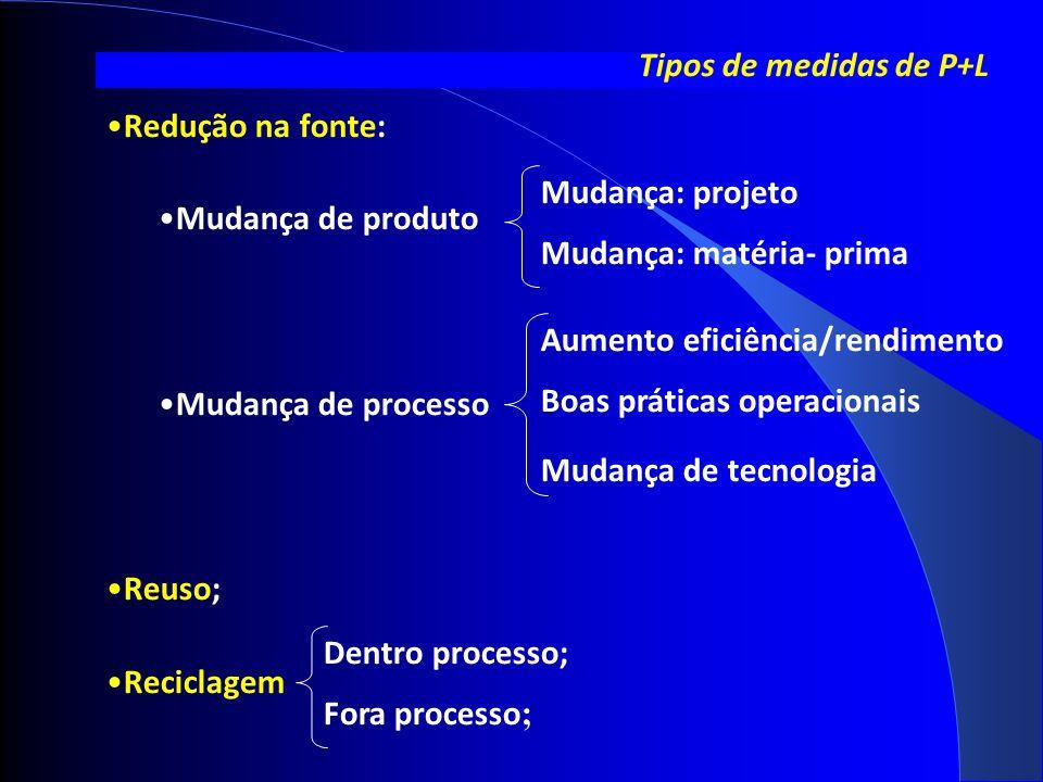 Tipos de medidas de P+L Redução na fonte: Mudança de produto Mudança de processo Reuso; Reciclagem Boas práticas operacionais Mudança de tecnologia Mudança: projeto Mudança: matéria- prima Aumento eficiência/rendimento Dentro processo; Fora processo ;