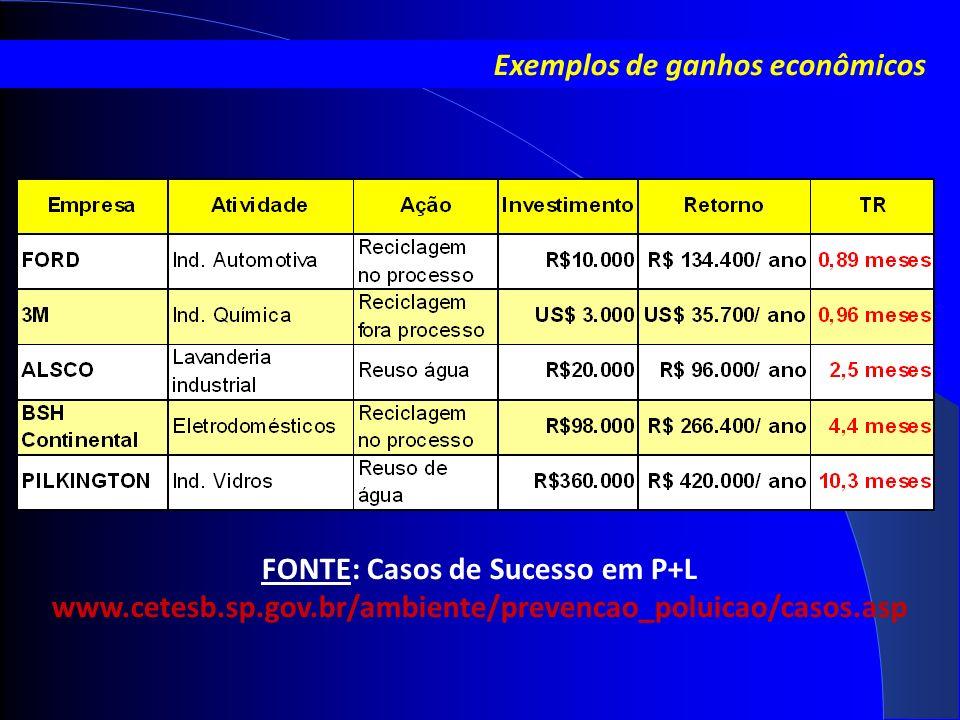 Exemplos de ganhos econômicos FONTE: Casos de Sucesso em P+L www.cetesb.sp.gov.br/ambiente/prevencao_poluicao/casos.asp