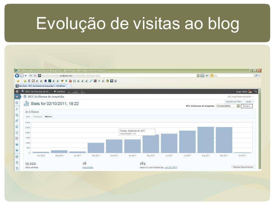 Evolução de visitas ao blog