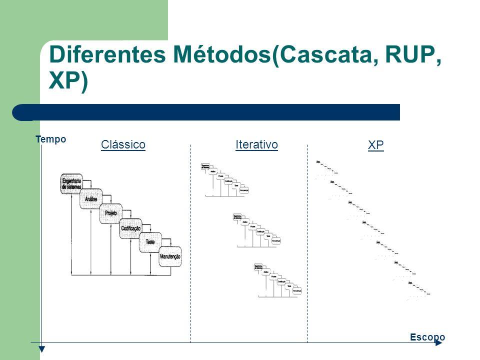 Diferentes Métodos(Cascata, RUP, XP) Tempo Escopo ClássicoIterativo XP